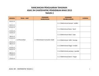 RANCANGAN PENGAJARAN TAHUNAN MATEMATIK TAHUN 2.doc