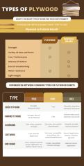 Types of Plywood.pdf